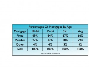 Percentage of mortgage by age